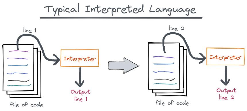 interpreted execution model