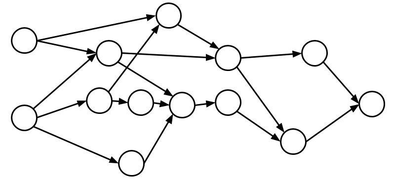 A simple diagram of a Directed Acyclic Graph (DAG).