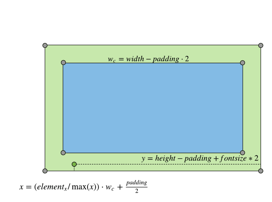 adding labels to guides diagram
