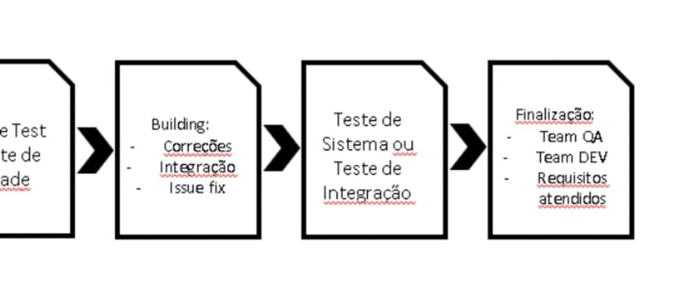 Cover image for Parte 01: Agile Test