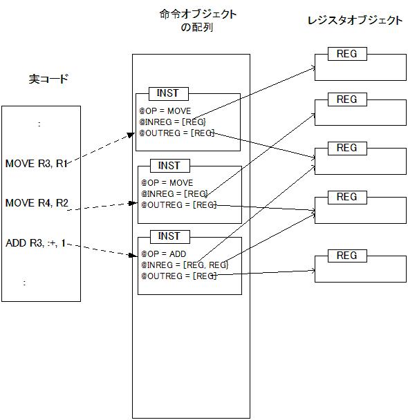 中間コード