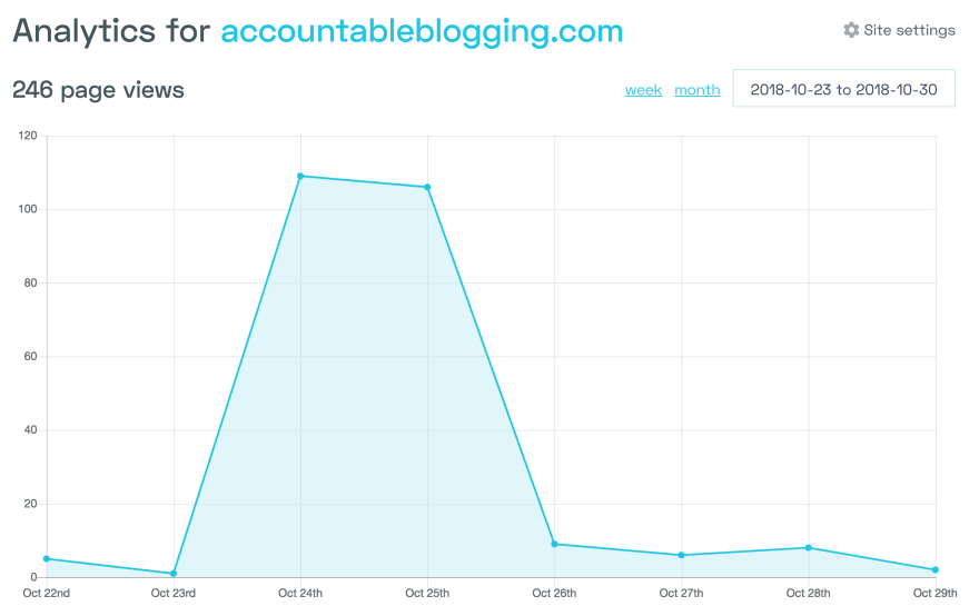 accountableblogging.com 23/10 to 30/10 page views graph