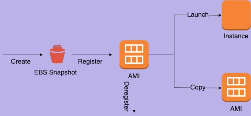 AWS Made Easy | AWS EC2 | Use of AWS AMIs