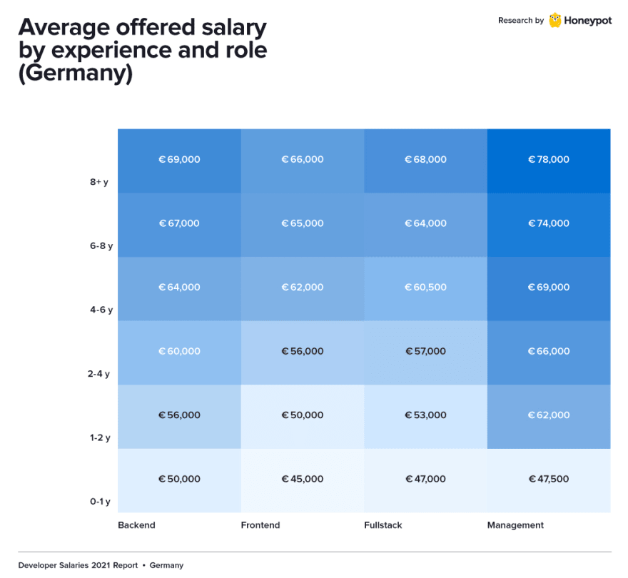 Salary by role