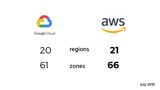 Region and Zone coverage AWS and GCP