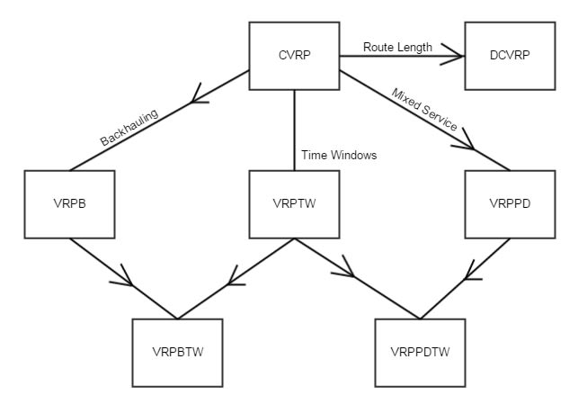 A map showing the relationship between common VRP subproblems. - Wikipedia