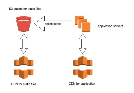 Static files in a Bucket