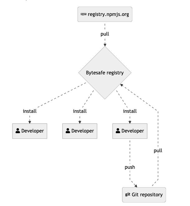 git-repo-with-bytesafe-workflow