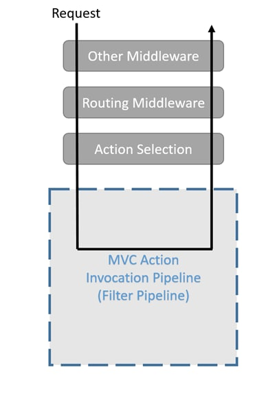 filter pipeline overview