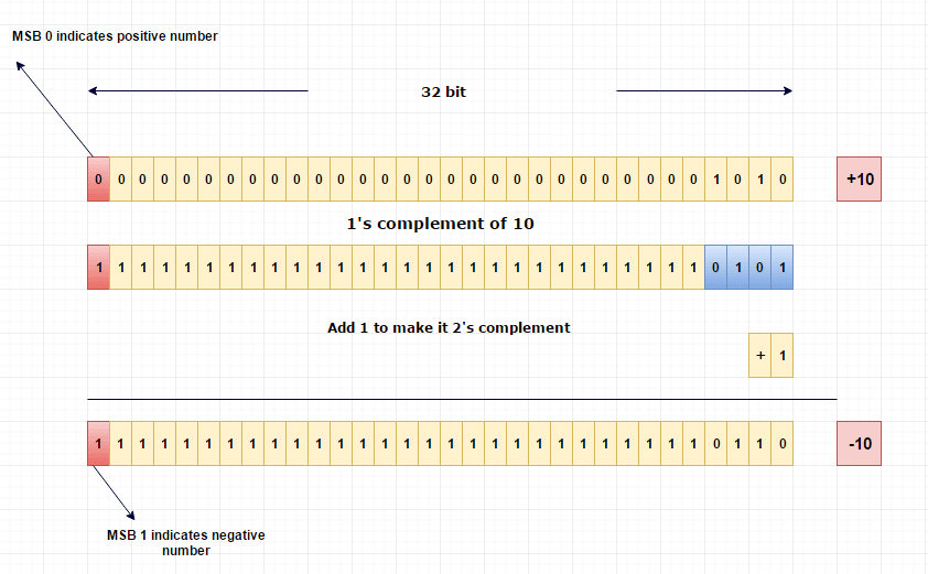 This image is from https://www.log2base2.com/storage/how-integers-are-stored-in-memory.html