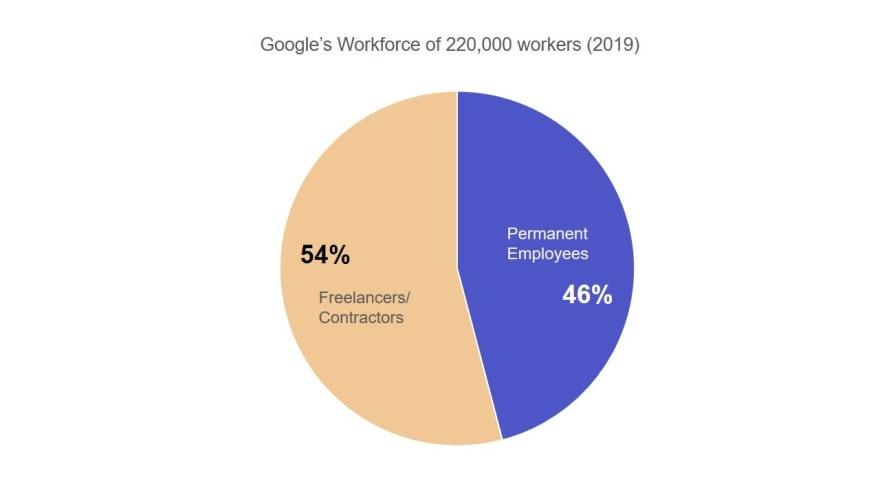 freelance-statistics-google's-workforce