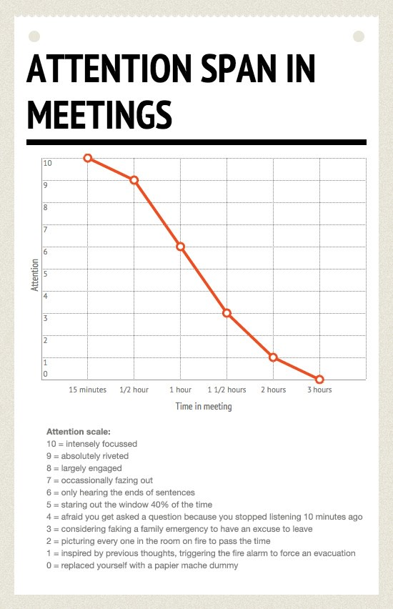A chart showing attention span peak for 15-minute sync-up meetings