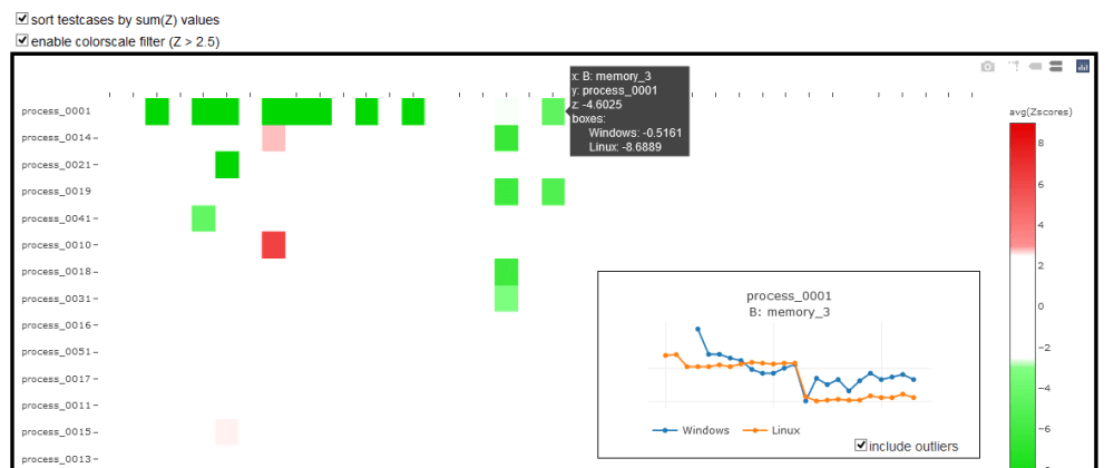 Cover image for MultiVariate Anomaly Detection