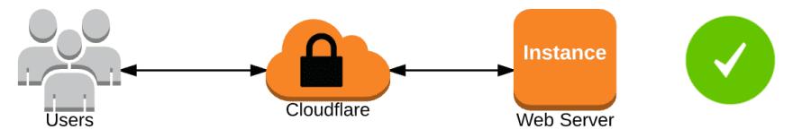 Cloudlfare protection