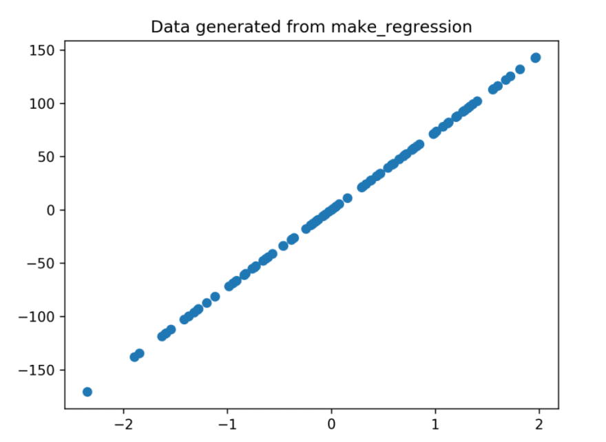 Generated regression plot