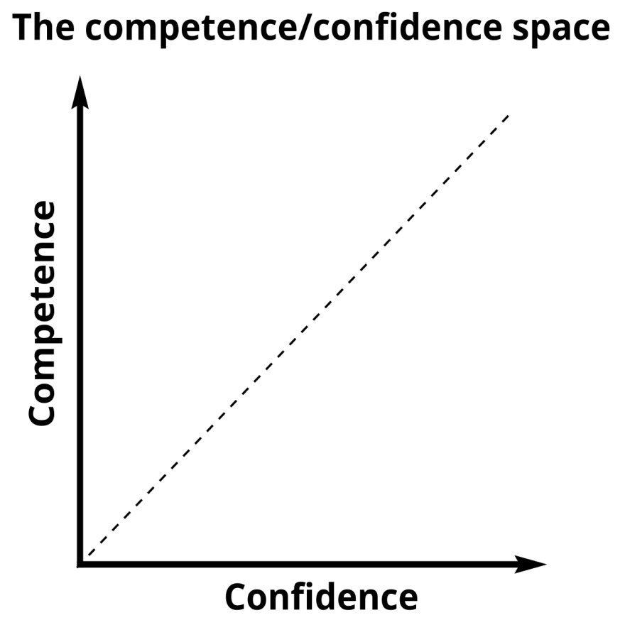 Competence v Confidence