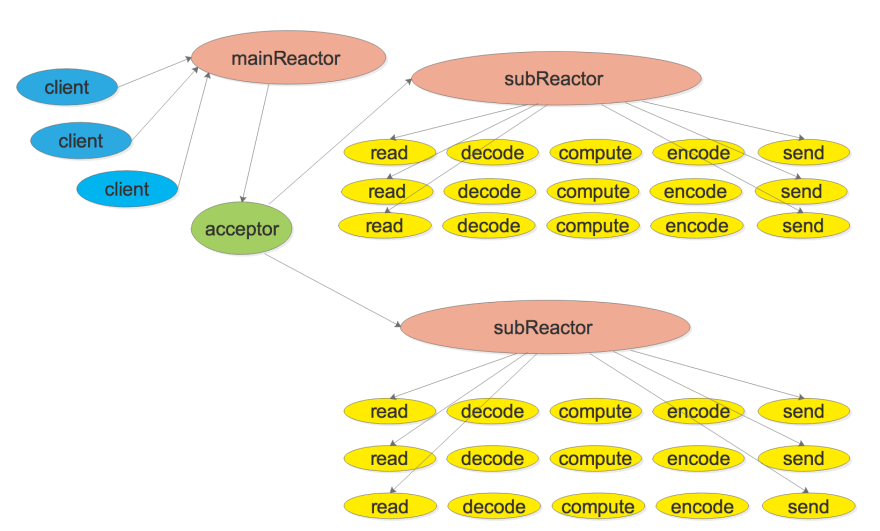 multi_reactor