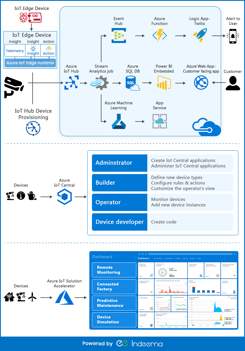 azure-iot-suite-infographic.png