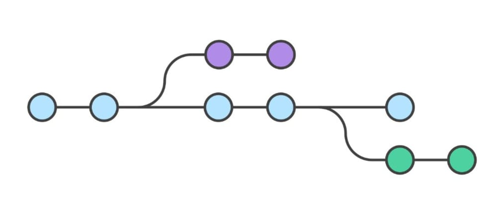 Cover image for Do you Git Branch in personal projects?