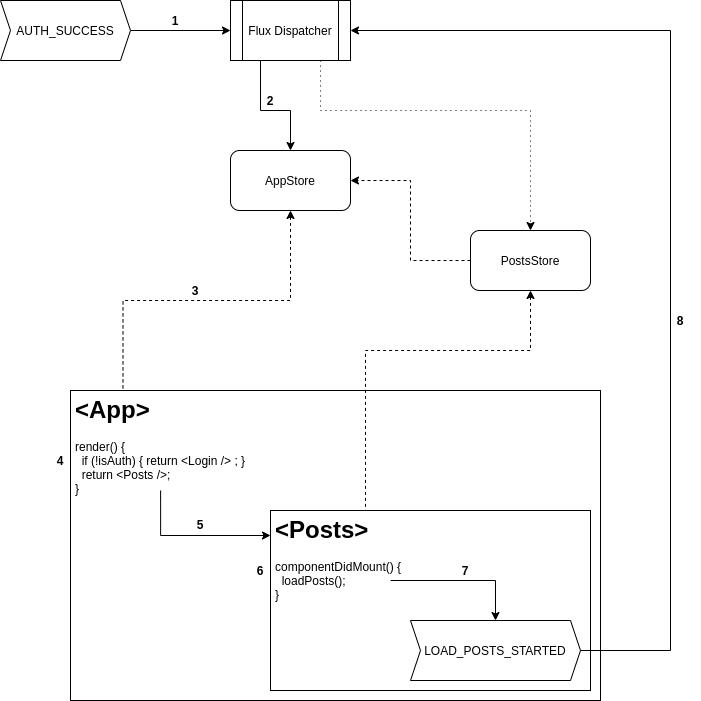 Auth Flow Diagram