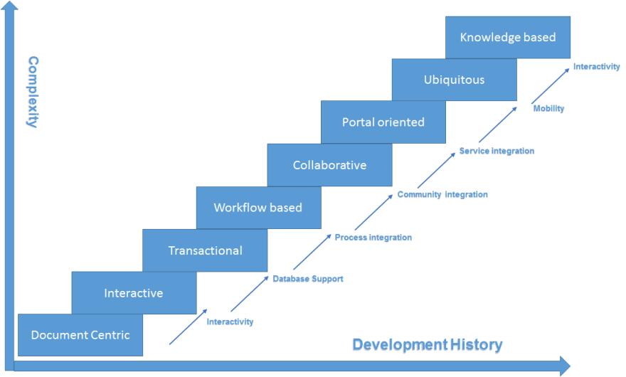 Complexity of Web Development
