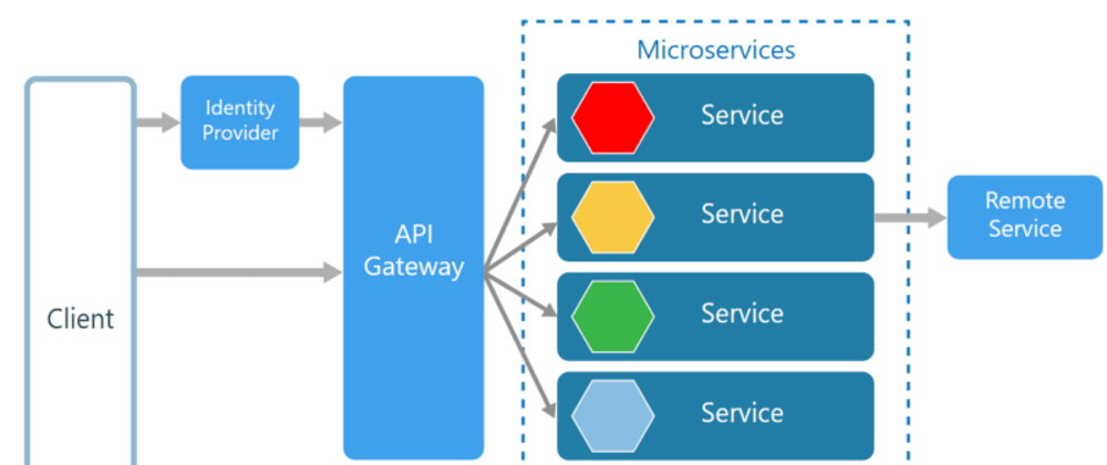 Cover image for #TIR: Microservices Design Guide