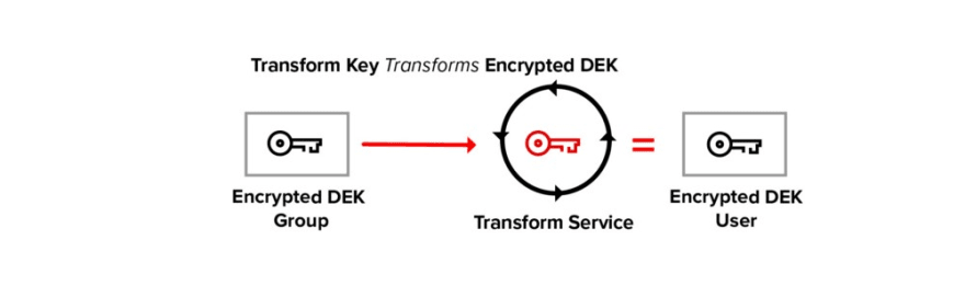 Transform Encrypted DEK