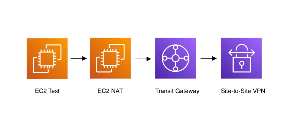 Cover image for AWS Site-to-Site VPN with NAT