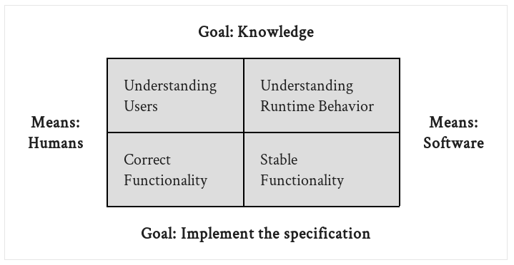 Four quadrants defined by two goals and two means