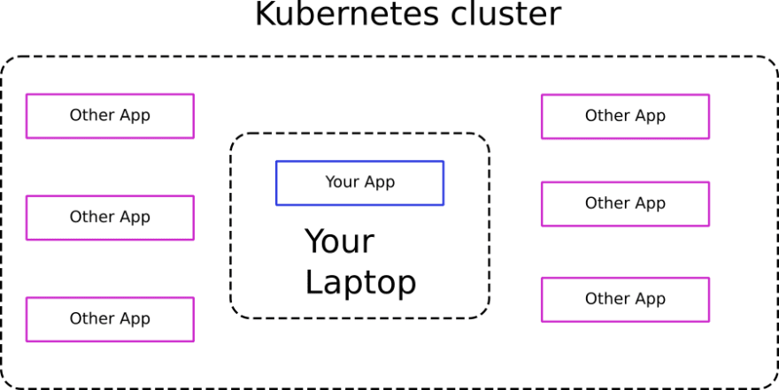 Your laptop inside the cluster