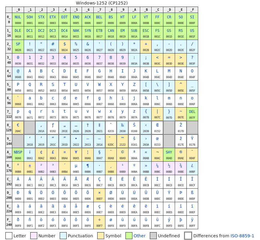 Windows-1252 character set table
