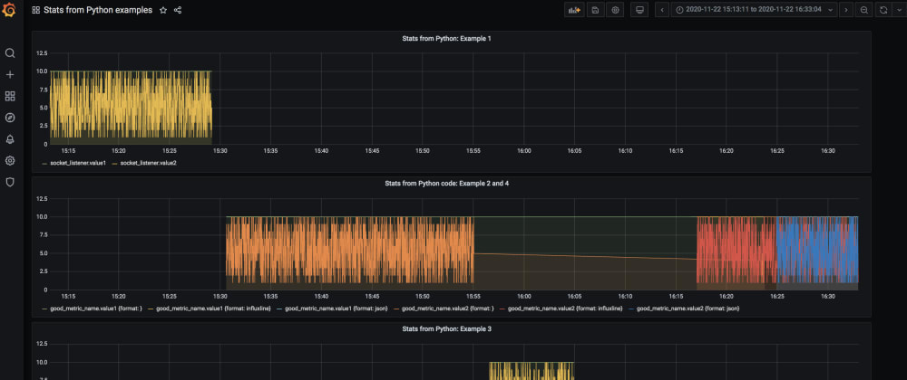 Cover image for Reporting Measurements from Python Code in Real Time: a Beginner-Friendly Tutorial