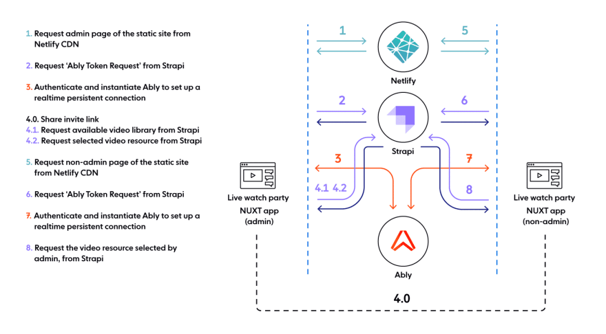 Live watch party app architecture