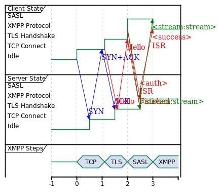 XMPP ISR