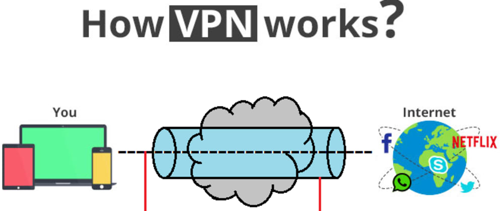 Cover image for What is VPN - Types and Working of VPN