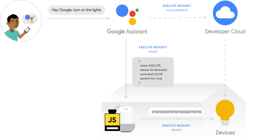 Google Local Home SDK architecture