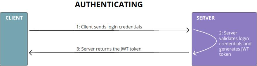 Authentication using JSON web tokens