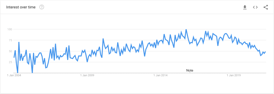 """Google Search Trends: Interest over time for the term """"Continuous Integration"""" - 1 January 2004 to 2 April 2021"""