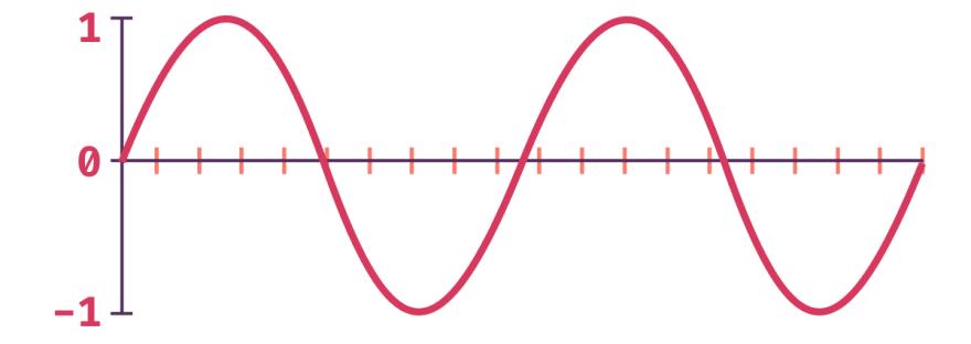 Showing a sine wave