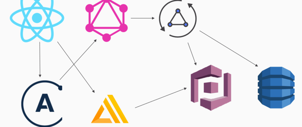 Cover image for AWS AppSync and Amplify with React & GraphQL - Complete Steps