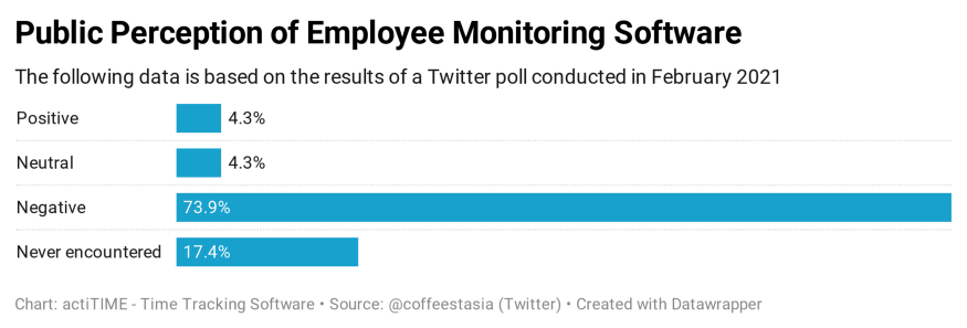 Public Perception of Employee Monitoring Software