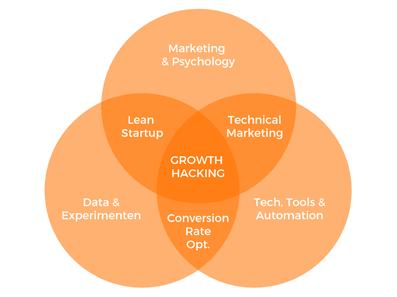 Growth hacking skills