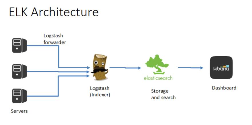 ELK architecture
