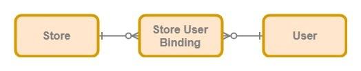 Store user binding
