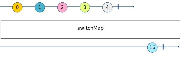 SwitchMap Marble Diagram