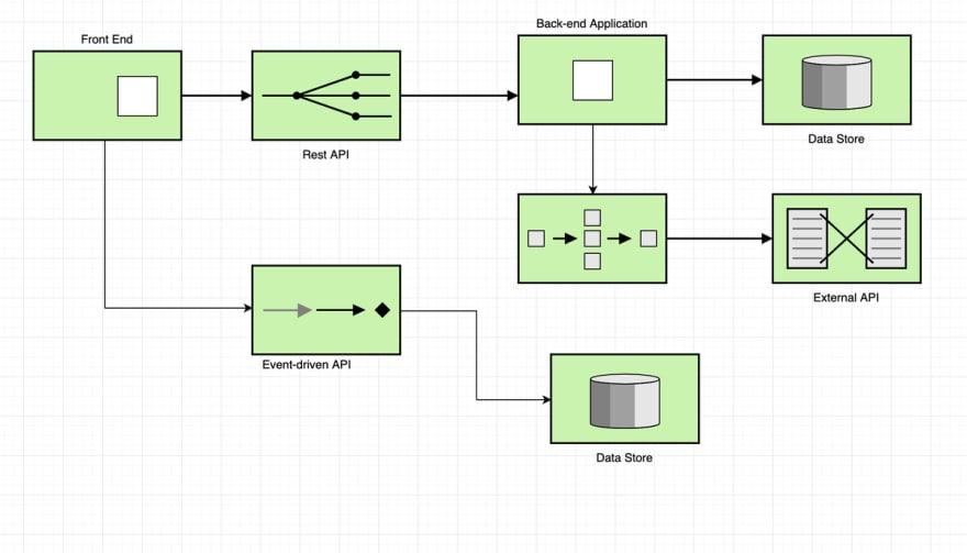 a diagram of a basic service