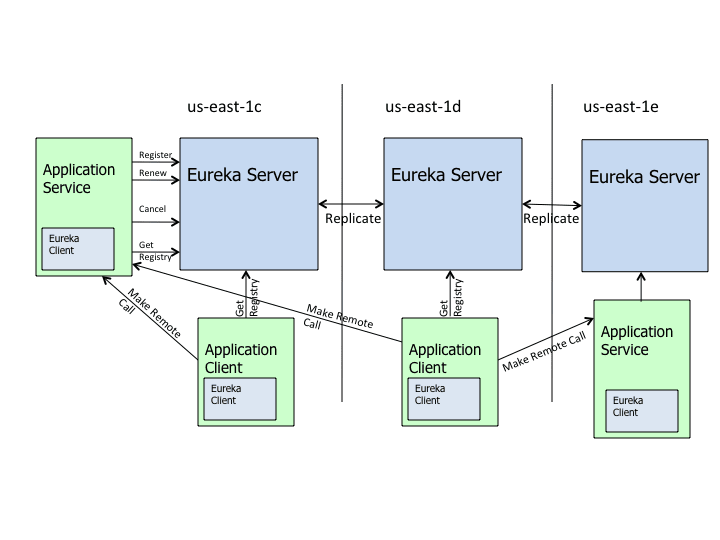 Eureka 架构图