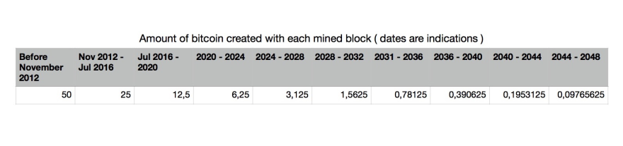 As the amount of bitcoin created with each block diminishes, the  transactions fees received by the miner will increase. After 2140, the  winning miner will ...