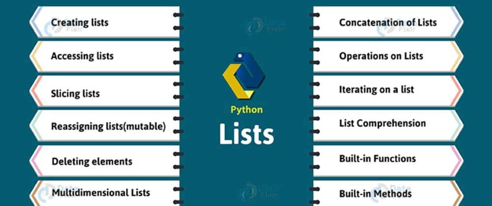 Cover image for Python 3: Concept of LIST in Detail