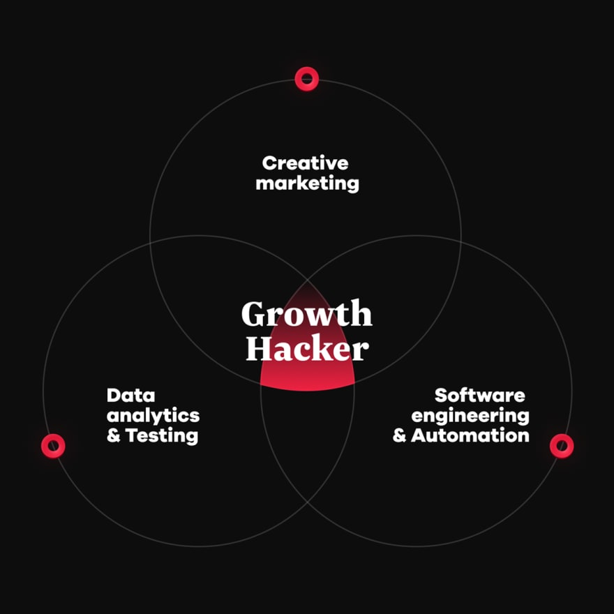 Essence of growth hacking